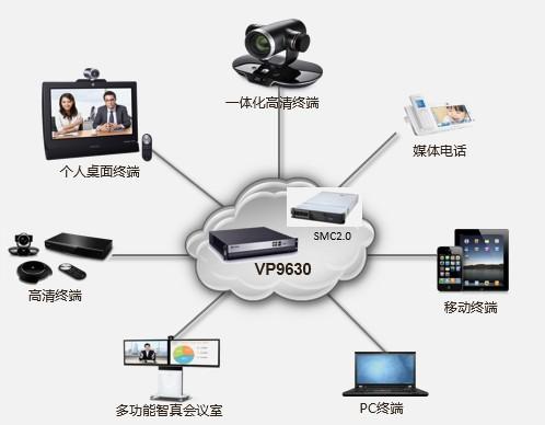华为高清视频会议系统