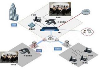 IP多方通信解决方案