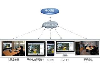 网络软件视频会议